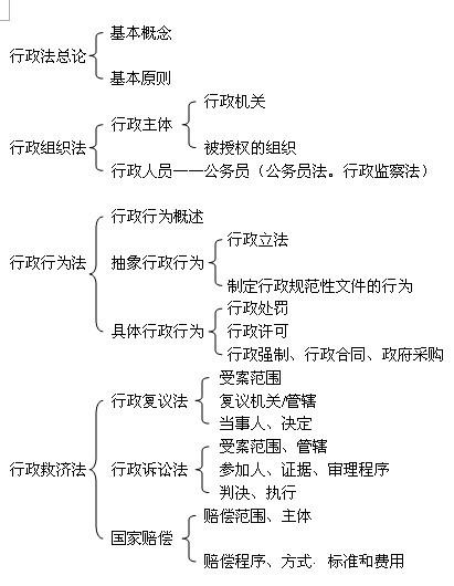 行政法学知识结构图