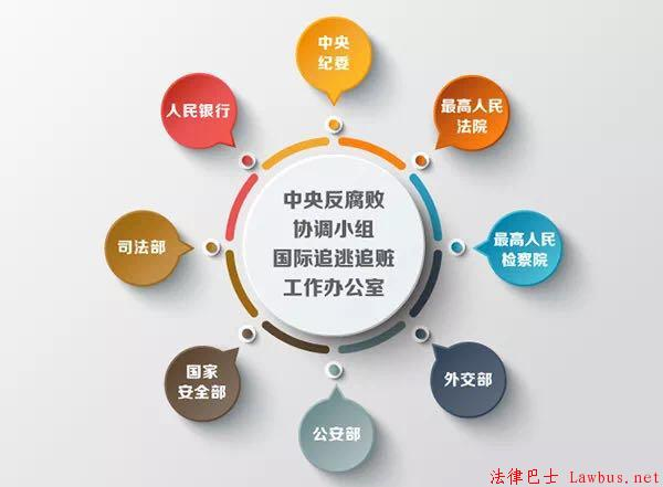 中央反腐败协调小组国际追逃追赃工作办公室.jpg