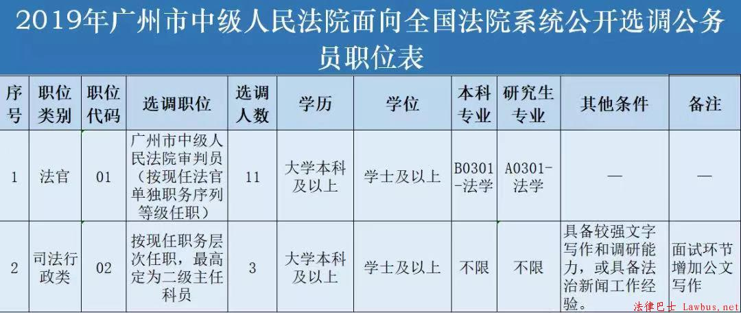 2019年广州市中级人民法院面向全国法院系统公开选调公务员职位表.jpg