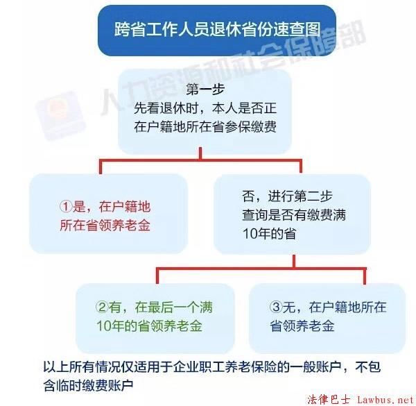 跨省工作人员领退休金省份速查图.jpg
