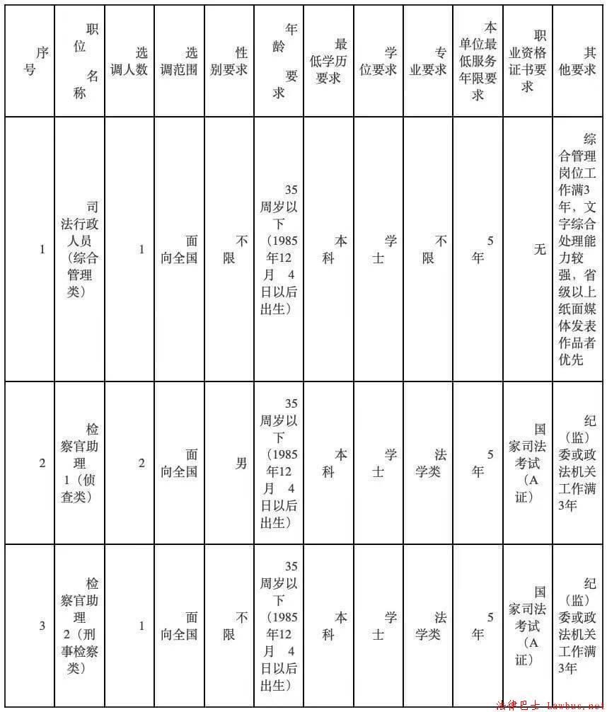 面向全国 | 湖南省长沙县检察院选调4名工作人员(2020年12月11日截止报名) 业界动态