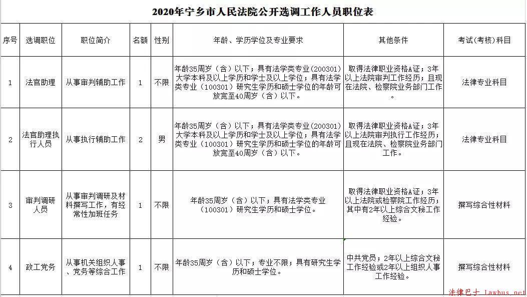 面向全国   湖南省宁乡法院选调5名工作人员(含3名法官助理,参公可报,2021年1月15日截止报名) 业界动态