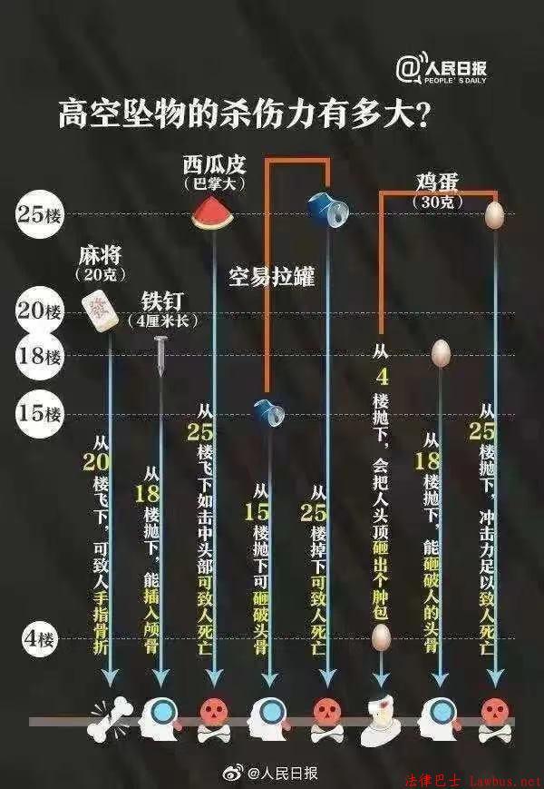 温州一男子12楼扔下21斤重行李箱被追究刑事责任 业界动态